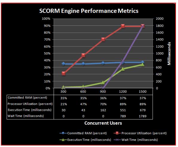 SCORM Engine